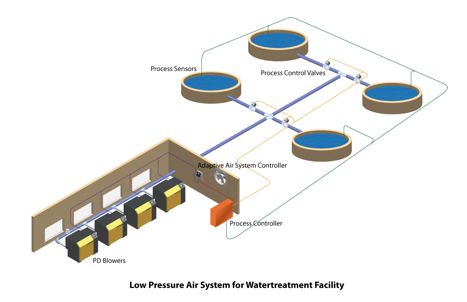 Los Pressure Air System for Water Treatment