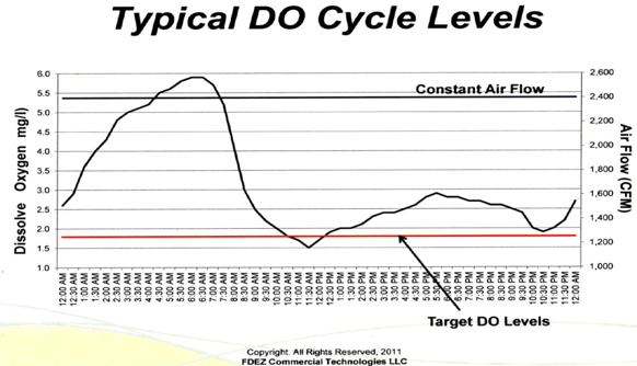 Typical DO Cycle