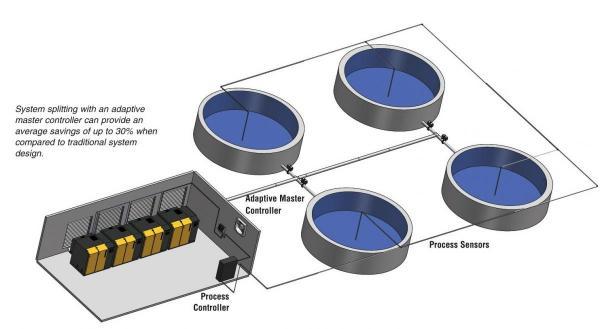 Rotary Screw Blower : Kaeser rotary screw blowers for wastewater aeration