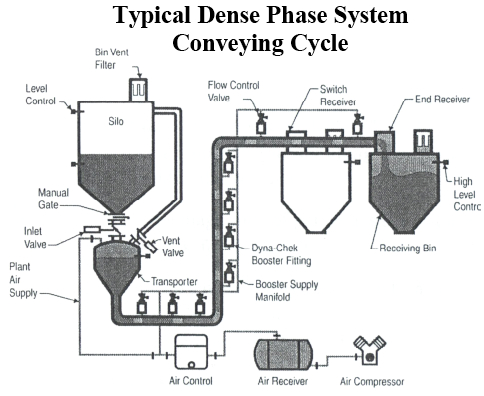 Material Conveying With Pneumatic And Vacuum Systems